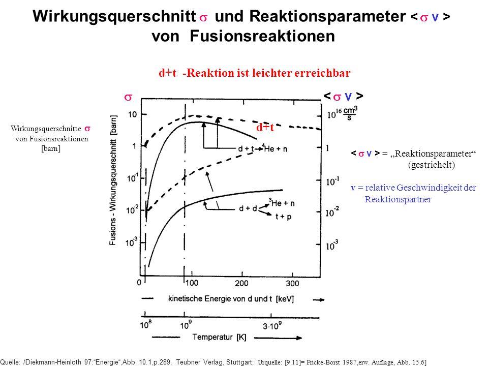 Wirkungsquerschnitte  von Fusionsreaktionen [barn]